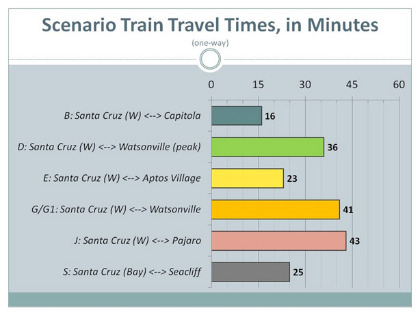chart of various travel time scenarios